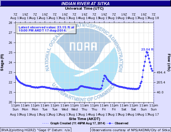 Indian River Water Level Plot